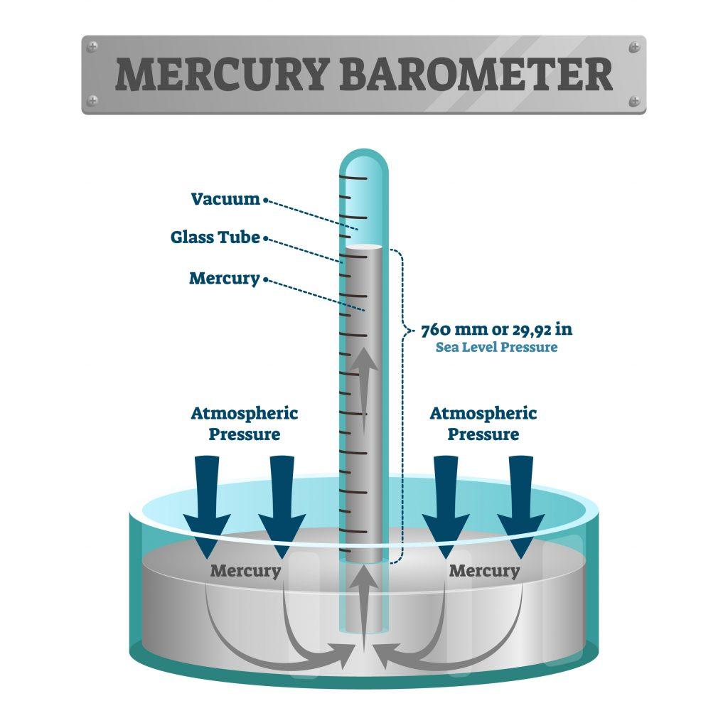 barómetro de mercurio esquemático